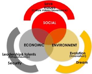 ซีพีขับเคลื่อนนโยบายด้านความยั่งยืน ผ่านหลักการ 3 วงกลม The Three circle Principle