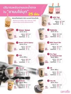 รู้หรือไม่? เปรียบเทียบชาไข่มุก 25 ยี่ห้อ แบรนด์ไหนน้ำตาลน้อยสุด แต่พบสารกันบูดทุกแบรนด์
