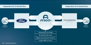 2 ยักษ์ ฟอร์ด-โฟล์ก ทุ่ม 7 พันล้าน พัฒนารถไร้คนขับ