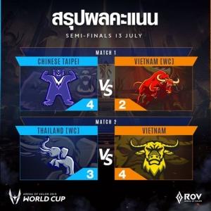 ไปไม่ถึงฝัน! เวียดนามคว้าแชมป์โลก ROV ไทยทำดีสุดแค่รอบรองฯ
