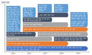 สถิติบริษัทจดทะเบียนที่ได้รับการรับรอง ESG100 จากสถาบันไทยพัฒน์ในรอบ 5 ปีที่ผ่านมา