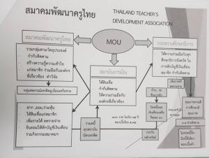 สมาคมครูฯ ตั้งกองทุนแก้หนี้  ตั้งเป้าช่วยครู 2 แสนคน ใน 10 ปี