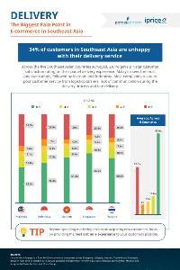 iPrice เผยไทยจัดส่งสินค้าอีคอมเมิร์ซเร็วสุดในอาเซียน