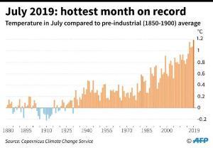 ร้อนจริงๆ ก.ค.ติดอันดับเดือนร้อนที่สุดแห่งปี