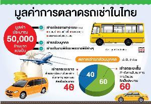 มูลค่าการตลาดรถเช่าในไทย