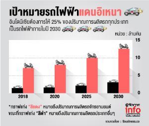 อินโดนีเซียนับถอยหลังสร้างฮับอีวีแข่งไทย