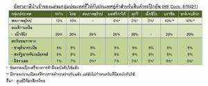 ส่งออกรถยนต์ไทยปี 62 ปิดลบ 2.7% แต่ปิกอัพยังโต 2.4% แนะเดินหน้าถก FTA กับคู่ค้า หวังตรึงฐานส่งออก