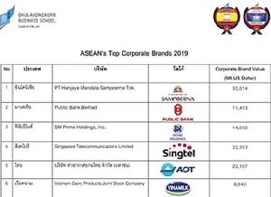 9 องค์กรชั้นนำรายใหม่ คว้ารางวัล  ASEAN and Thailand's Top Corporate Brands 2019  จุฬาฯ หนุนองค์กรสร้างความยั่งยืน ด้วยการตระหนักคุณค่าแบรนด์องค์กร