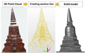 กระบวนการสร้างแบบจำลอง 3 มิติ โดยอาศัยเทคโนโลยีการสแกนวัตถุ 3 มิติ ด้วยแสงเลเซอร์