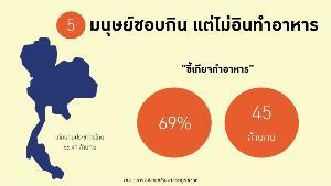 เผย 5 ธุรกิจมาแรงรับคนไทยสู่ยุค Lazy Consumer