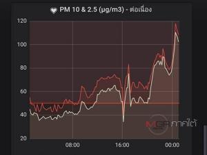 ฝนตกก็ช่วยไม่ได้! ม.อ.เตือนชาวหาดใหญ่สวมหน้ากากออกนอกบ้านหลังพบค่า PM2.5 เกินร้อย