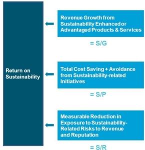 วัดผลความยั่งยืนด้วย Return on Sustainability / ดร.พิพัฒน์ ยอดพฤติการ