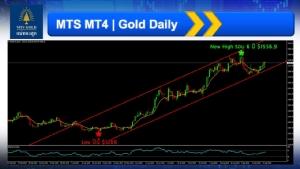 MTS Gold คาดทองคำ Q4/62 ปรับขึ้น เหตุหลายปัจจัยหนุน