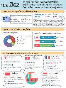 ก.ย. 62 ต่างชาติลงทุนไทย 18 ราย เงินลงทุน 470 ล้านบาท จ้างงาน 428 คน