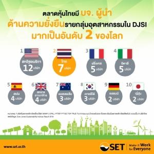 Portfolio 20 หุ้นยั่งยืนไทยใน DJSI ให้ผลตอบแทนสูงกว่า SET Index ในระยะยาว