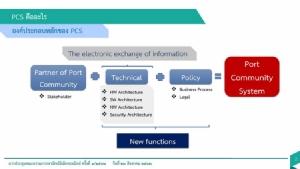กทท.พัฒนาระบบ PCS เชื่อมโยงข้อมูลด้านขนส่งทางน้ำและโลจิสติกส์อย่างไร้รอยต่อ