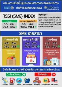 สสว.เผยดัชนีเชื่อมั่น SME เดือน ส.ค. 62 ปรับตัวเพิ่มขึ้นเล็กน้อย