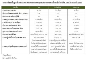 อุตฯ ยานยนต์เวียดนามโตพุ่ง แม้นำเข้าจากไทยจะเพิ่มกว่า 46%