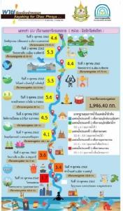 4 อันดับขยะในแม่น้ำเจ้าพระยา วัดค่าออกซิเจนไอคอนสยามต่ำสุด 1.7 เสื่อมโทรมมาก