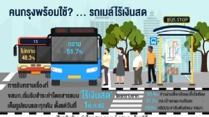 """คนกรุงเกินครึ่งเล็กน้อยรู้รถเมล์รับค่าโดยสารแบบ""""ไร้เงินสด"""" หวั่นระบบล่ม/สัญญาณหาย"""