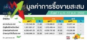 หุ้นไทยโค้งสุดท้ายยังพอขยับขึ้น ลุ้น 1,700 จุดหลังปัจจัยลบเริ่มจำกัด
