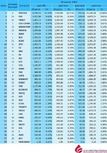 Broker ranking 18 Oct 2019