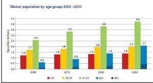 ผลวิจัยชี้คนสูงวัยจะครองโลก