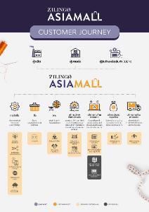 ซิลิงโก้สร้างโซลูชั่นอัจฉริยะปลดล็อกผู้ประกอบการรายย่อย ช่วยหนุนเงินทุน ยกระดับอุตสาหกรรมแฟชั่นไทยสู่สากล