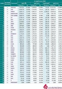Broker ranking 6 Nov 2019