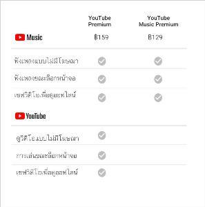 YouTube Music ไม่ปฏิวัติวงการเพลง?