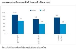 10 อันดับสำนักงานเช่าราคาแพงสุดในไทย