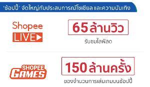 'Shopee 11.11 Big Sale'ทำยอดกว่า 70 ล้านชิ้น