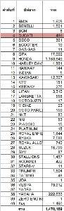 สถิติจำนวนรถใหม่ป้ายแดงที่จดทะเบียน ประเภทรถจักรยานยนต์ส่วนบุคคล (รย.12) ประจำปี พ.ศ. 2562 (ม.ค.-ต.ค.)