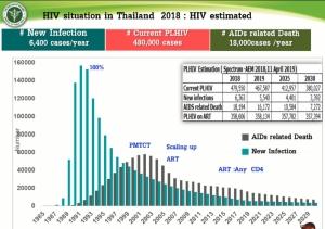 กัญชารักษาเอดส์?