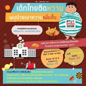 เด็กไทยติดหวาน พบป่วยเบาหวานเพิ่มขึ้น