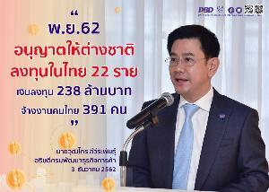 พ.ย. 62 ต่างชาติลงทุนไทย 22 ราย เม็ดเงิน 238 ล้าน จ้างงาน 391 คน