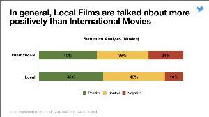 คนไทยสวนทางเซาท์อีสต์เอเชีย ทวีตข้อความละครมากกว่าภาพยนตร์