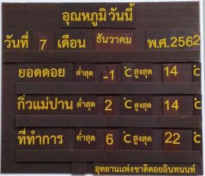 ทั้งไทย-เทศนับหมื่นทะลัก!อินทนนท์หนาวจับใจติดลบ 1 องศาฯเหมยขาบขาวโพลนต่อเนื่อง