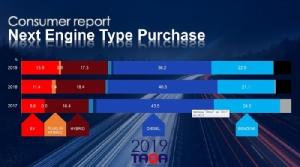 ปี 2019 พบว่าสัดส่วนผู้สนซื้อรถไฟฟ้าเพิ่มขึ้นเป็น 13.9% แสดงถึงอัตราการเพิ่มถึง 61.6% ซึ่งแสดงว่า รถอีวีมาเร็วแน่ๆ
