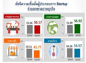ศูนย์วิจัยศก.ธุรกิจฐานราก ธ.ออมสิน เผย ดัชนีความเชื่อมั่น Startup ไตรมาส 3 อยู่ในเกณฑ์ที่สูงกว่าค่ากลางที่ระดับ 50