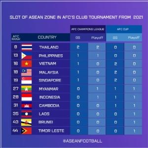 เผยทีมไทยลีก ได้โควต้า ACL 2021 สูงสุดสโมสรอาเซียน