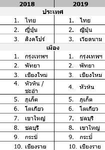 อันดับประเทศและเมืองยอดนิยมของนักเดินทางชาวไทย