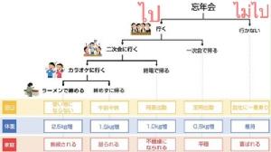ทำไมคนญี่ปุ่นต้องไปร่วมงานเลี้ยงส่งท้ายปี