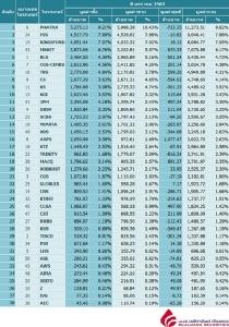 Broker ranking 8 Jan 2020