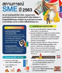 """เปิดแผนอัดฉีด 3.8 แสนล้าน ดัน """"SMEs"""" เสาหลักเศรษฐกิจฐานราก ดัดหลังแบงก์ รื้อค่าธรรมเนียม-ดอกเบี้ยโหด"""