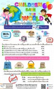 เด็กไทยหัวใจรักษ์โลก โพลชี้ร้อยละ 95 จะพกถุงผ้าไปซื้อของในห้างฯ พร้อมทำตามคำขวัญนายกฯ