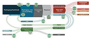 เครดิตภาพ: UNEP (2019) The Role of Packaging Regulations and Standards in Driving the Circular Economy. http://sos2019.sea-circular.org/…/FINAL_THE-ROLE-OF-PACKAGI…