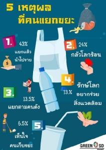 เหตุผลที่คนไทยแยก -ไม่แยกขยะก่อนทิ้ง!!