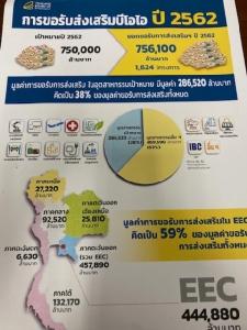 เป็นไปได้! ยอดขอส่งเสริมบีโอไอปี 62 ทะลุเป้า มูลค่ากว่า 7.56 แสนล้าน จีนแซงญี่ปุ่นครองแชมป์ต่างชาติลงทุนไทย