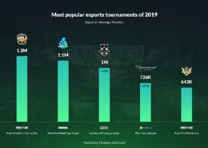 รายการอีสปอร์ตที่มีคนดูมากสุด ประจำปี 2019